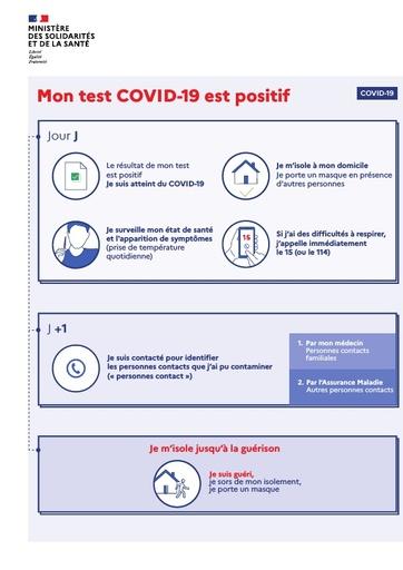 L'infographie simplifiée si mon test COVID-19 est positif