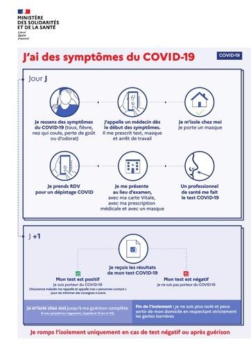 L'infographie simplifiée sur le parcours j'ai des symptômes du COVID 19