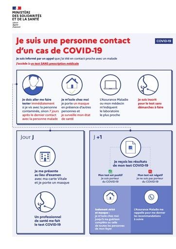 L'infographie simplifiée si  je suis une personne contact d'un cas COVID-19